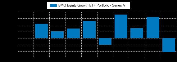 Graph detailing past performance of BMO Equity Growth ETF Portfolio